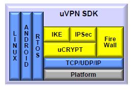 Symmetry Innovations - Cypherbridge: VPN IPsec/IKEv2 SDK